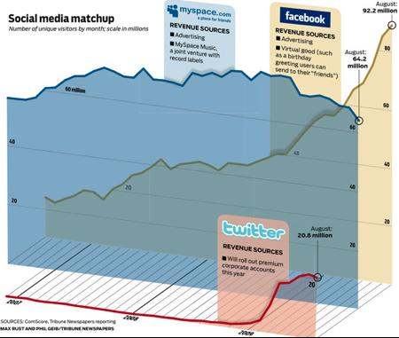 social media matchup